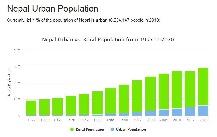 Nepal Urban Population