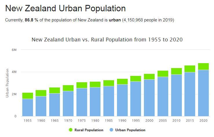 New Zealand Urban Population