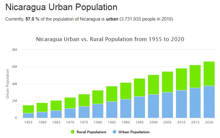 Nicaragua Urban Population
