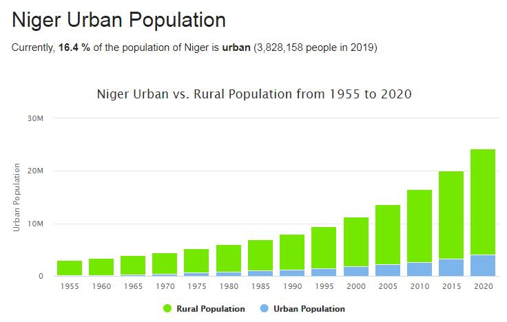 Niger Urban Population