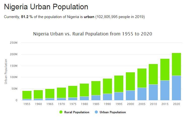 Nigeria Urban Population