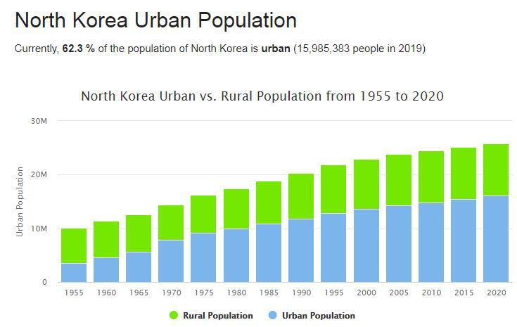 North Korea Urban Population