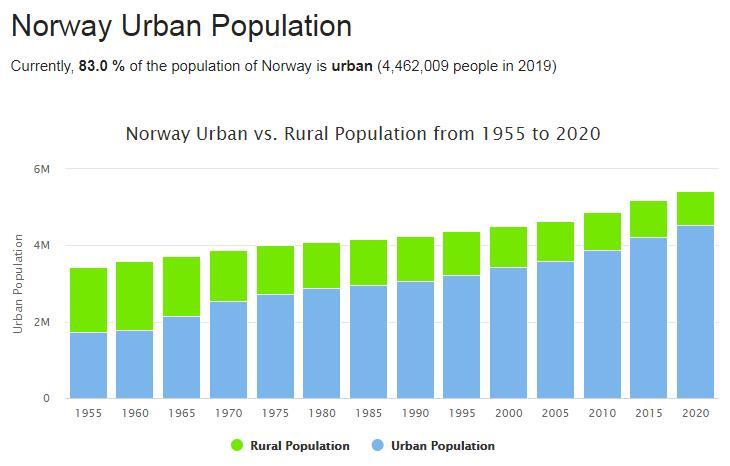 Norway Urban Population