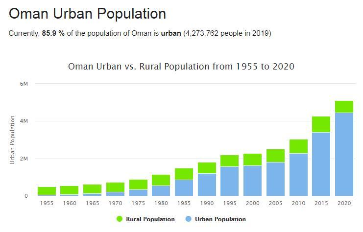 Oman Urban Population
