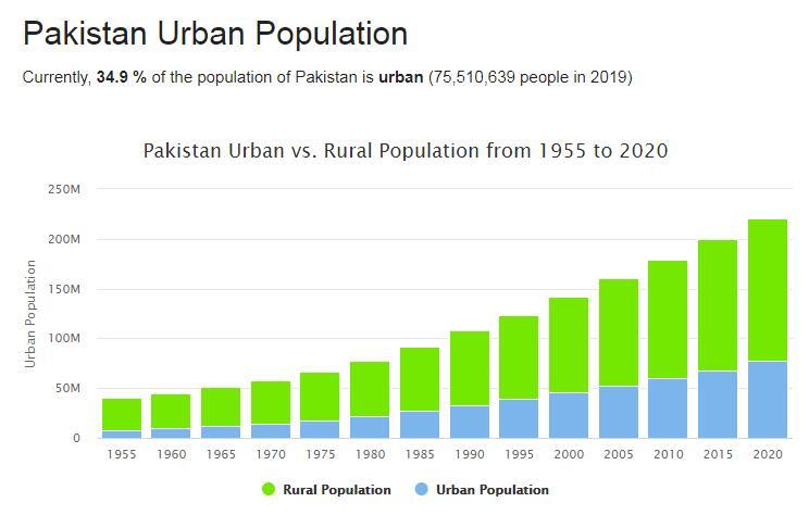 Pakistan Urban Population