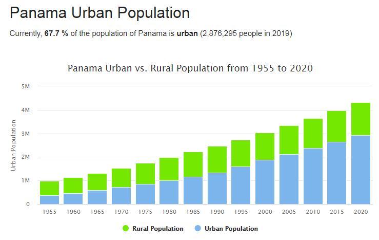 Panama Urban Population