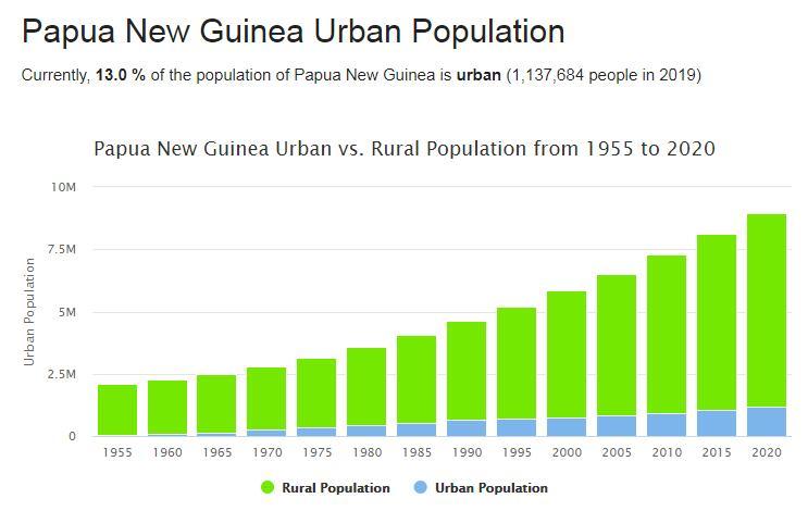 Papua New Guinea Urban Population