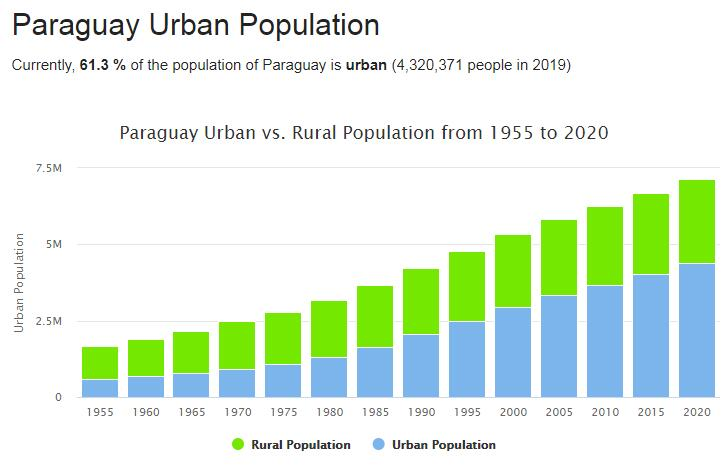 Paraguay Urban Population