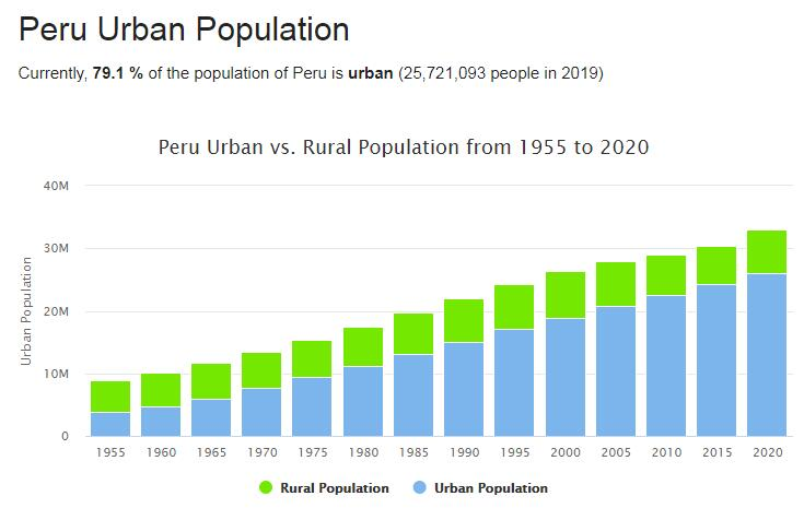 Peru Urban Population