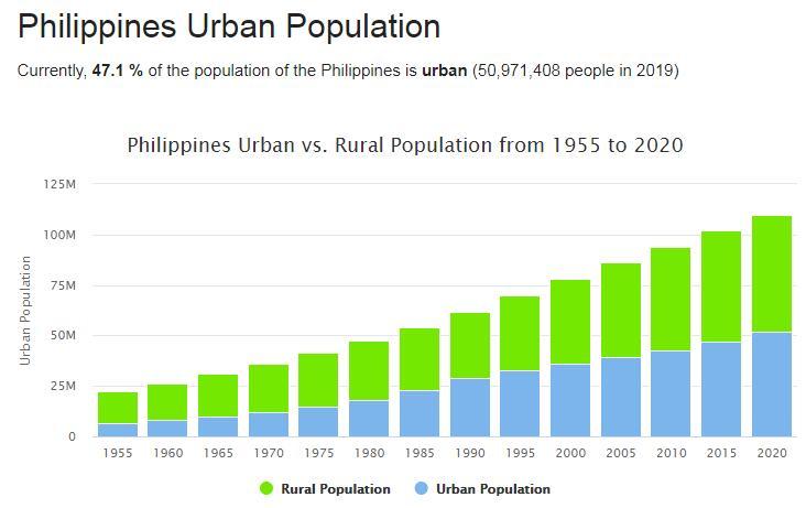 Philippines Urban Population