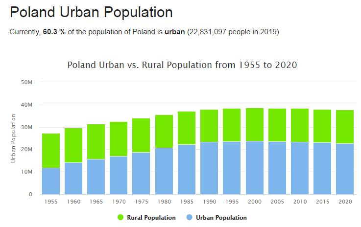 Poland Urban Population