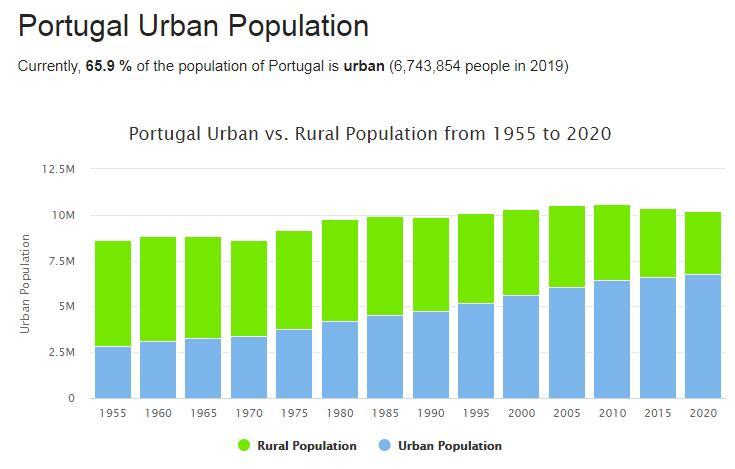 Portugal Urban Population