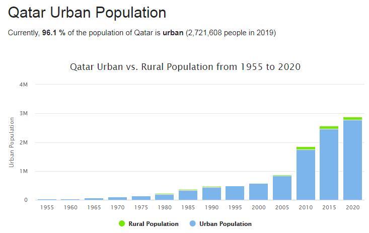 Qatar Urban Population