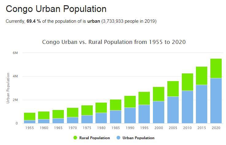 Republic of the Congo Urban Population