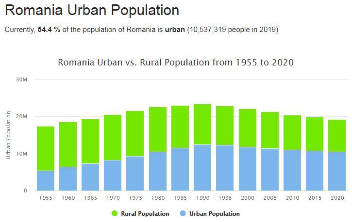 Romania Urban Population