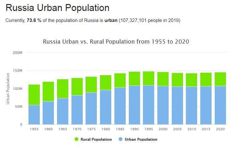 Russia Urban Population