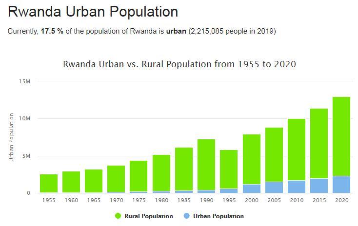 Rwanda Urban Population