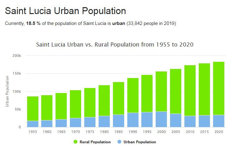Saint Lucia Urban Population