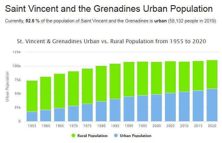 Saint Vincent and the Grenadines Urban Population