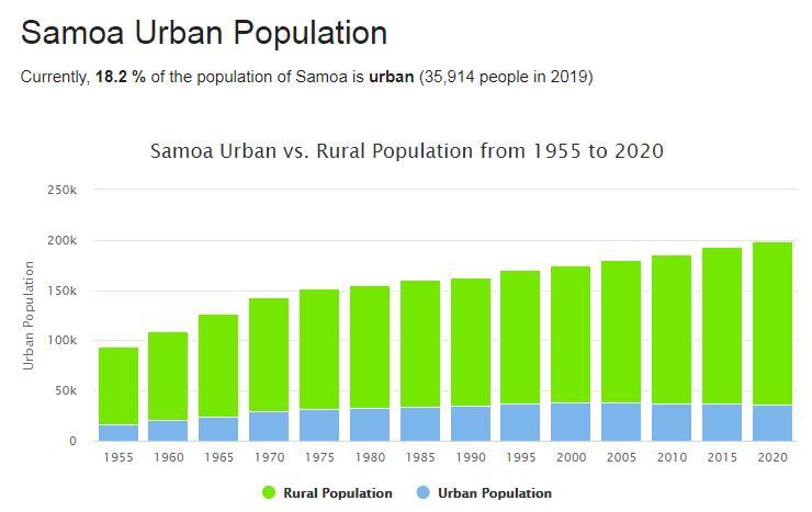 Samoa Urban Population