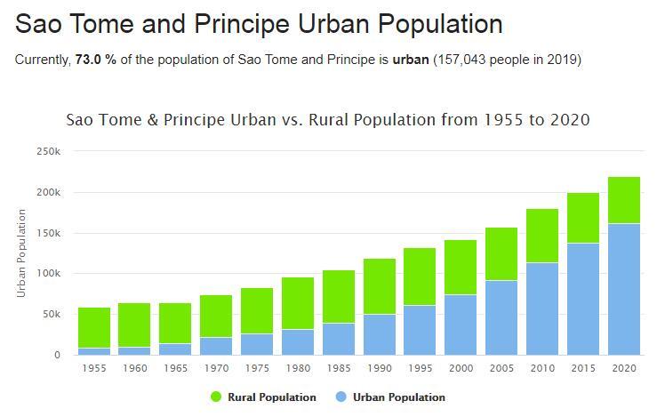 Sao Tome and Principe Urban Population