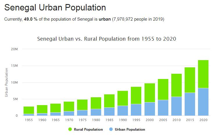 Senegal Urban Population