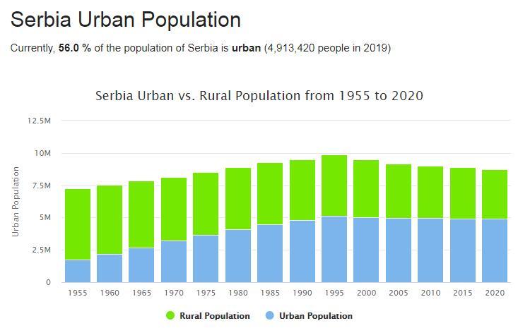 Serbia Urban Population