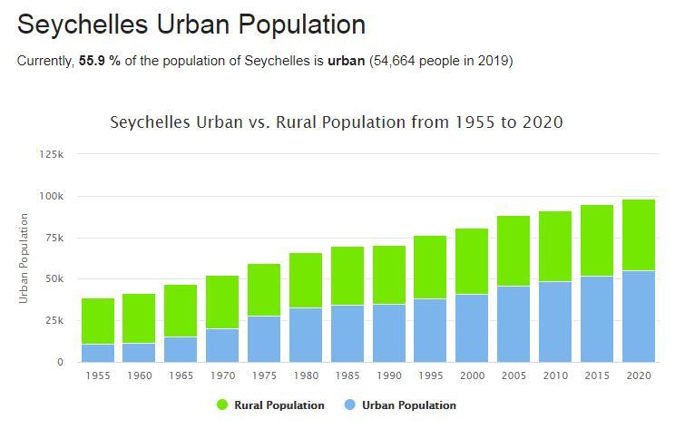 Seychelles Urban Population