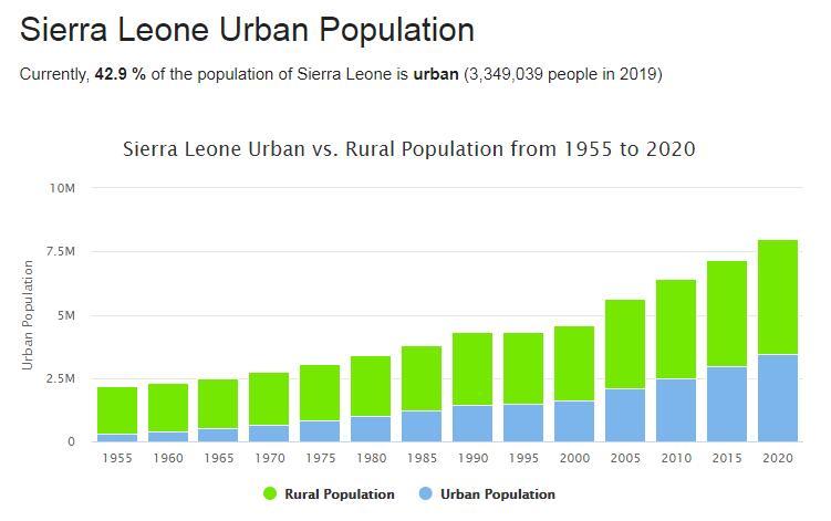 Sierra Leone Urban Population