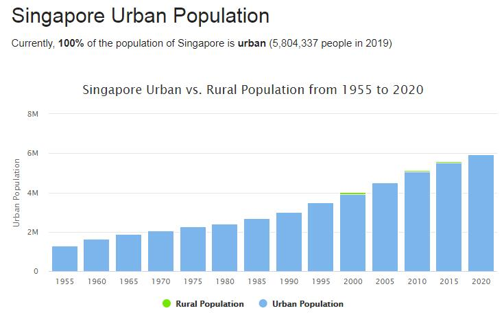 Singapore Urban Population