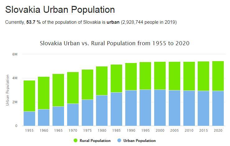 Slovakia Urban Population