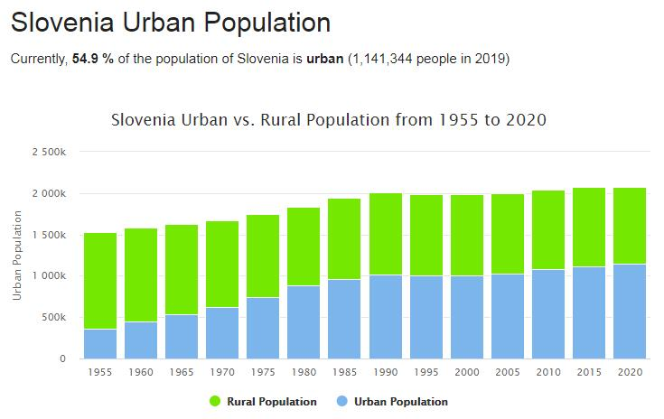 Slovenia Urban Population