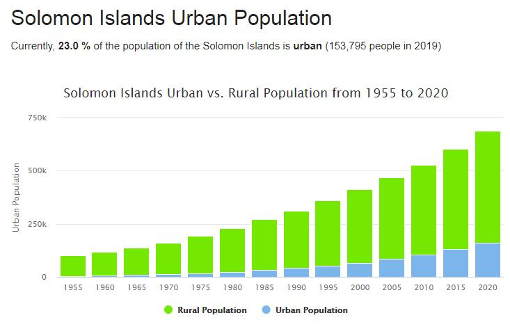 Solomon Islands Urban Population