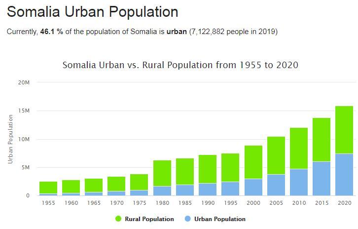 Somalia Urban Population