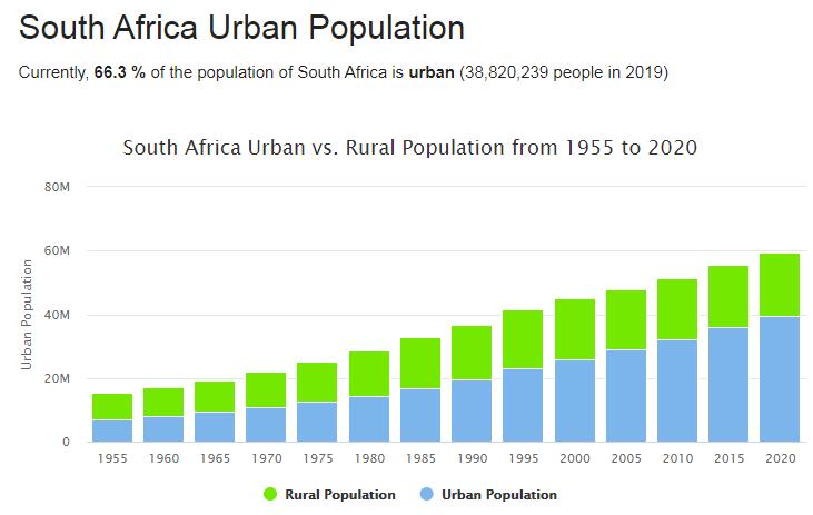 South Africa Urban Population