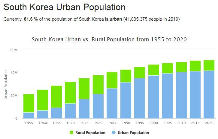South Korea Urban Population