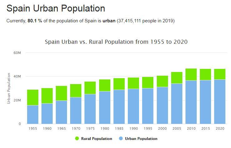 Spain Urban Population