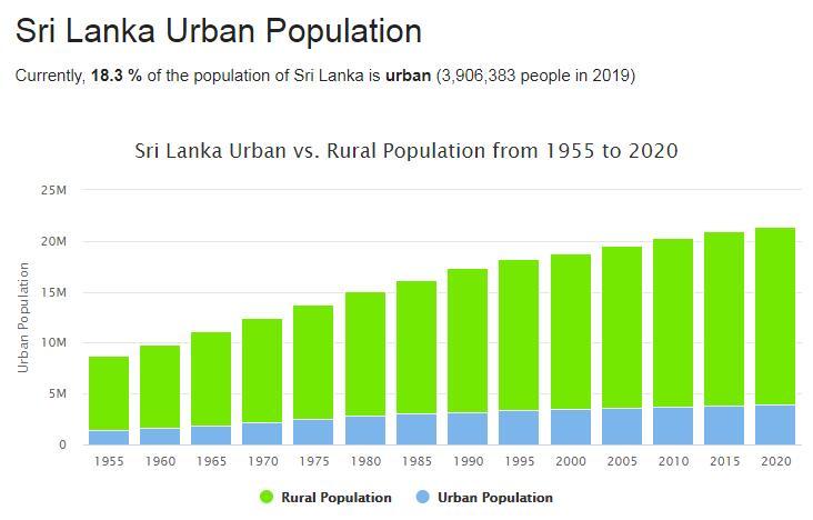 Sri Lanka Urban Population