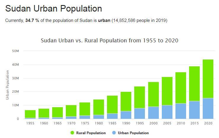Sudan Urban Population