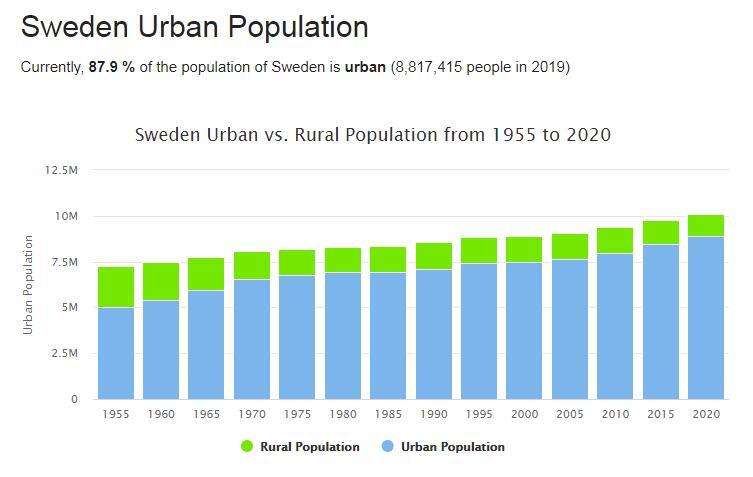Sweden Urban Population