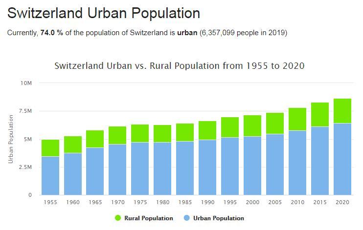 Switzerland Urban Population