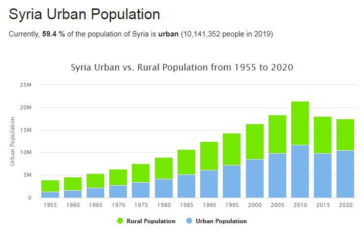 Syria Urban Population