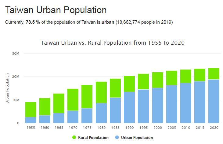 Taiwan Urban Population
