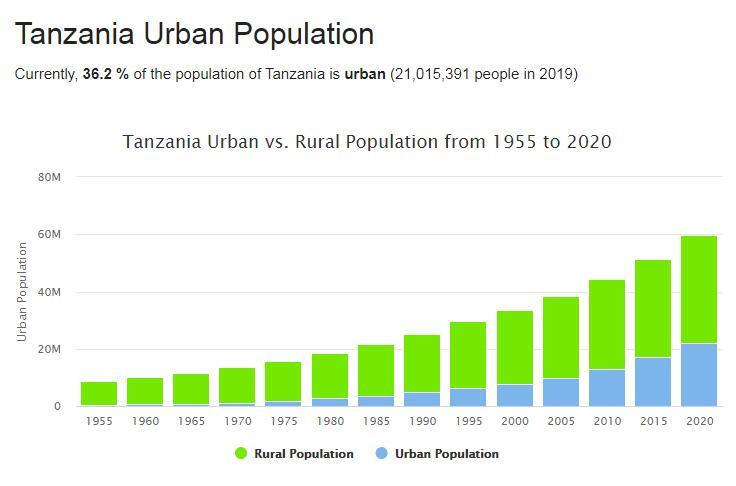 Tanzania Urban Population