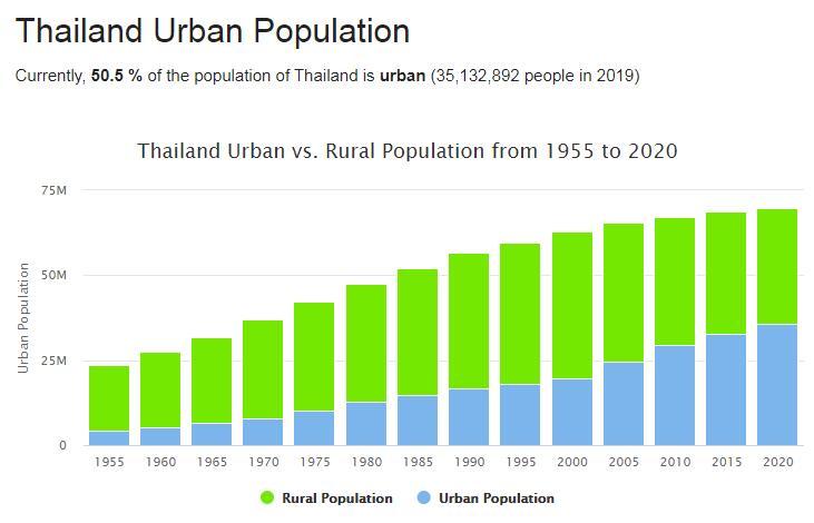 Thailand Urban Population