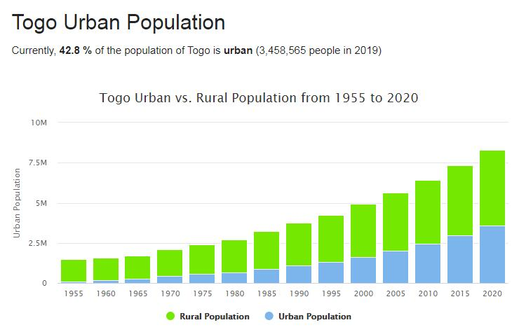 Togo Urban Population