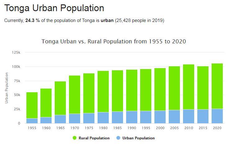 Tonga Urban Population
