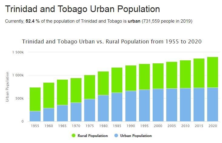 Trinidad and Tobago Urban Population