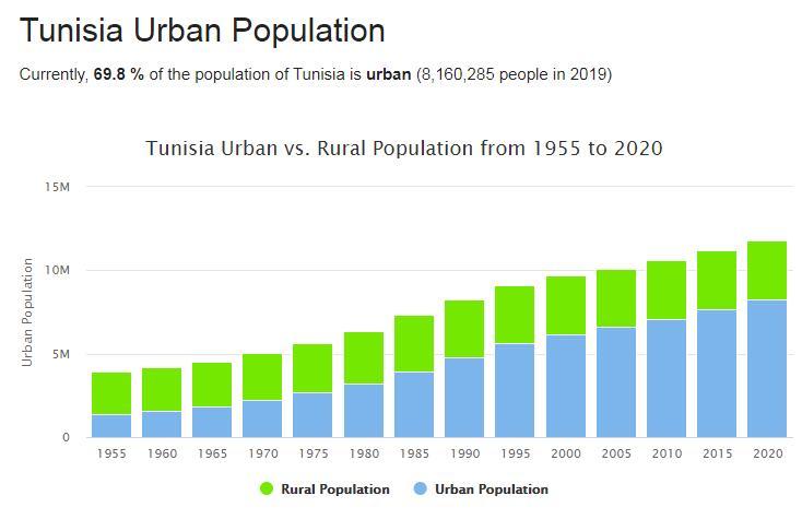 Tunisia Urban Population