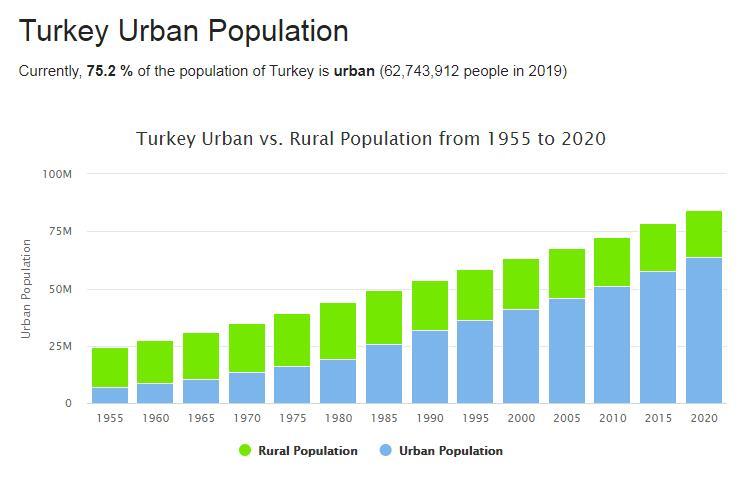 Turkey Urban Population